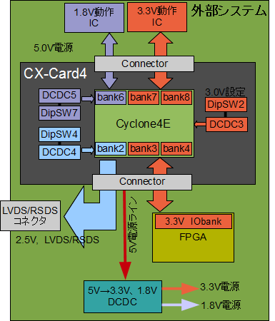 CX-Card4拡張