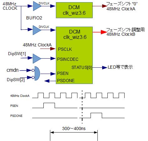 DCM 位相調整ブロック図