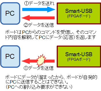USBアクセス