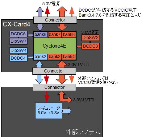 CX-Card4 IO電圧設定