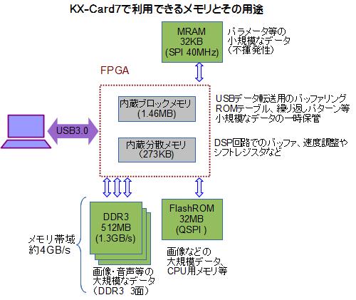 KX-Card7のメモリ