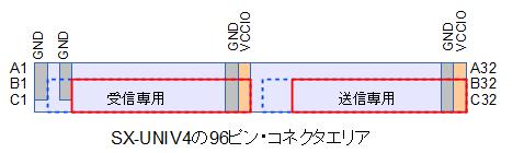 SX-UNIV4のLVDS信号配置
