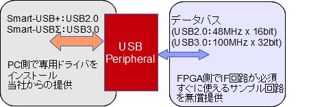 Smart-USBのメリット