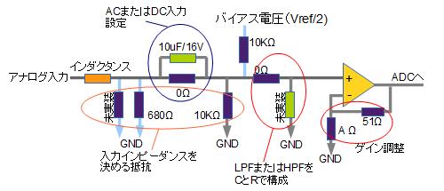 アナログ入力回路