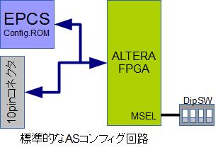 ASコンフィグの標準回路