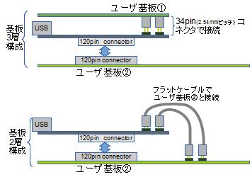 CX-Card2で200本を超えるI/Oピンを使う方法
