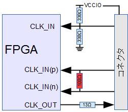 CX-Card4コネクタのクロックポートとFPGAクロックピンの関係