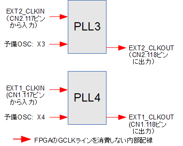 CX-Card4搭載のFPGA: PLL3とPLL4のピン入出力関係