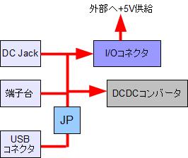 CX-Card4 電源 ルート1