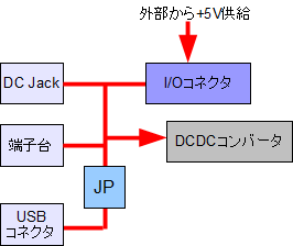 CX-Card4 電源 ルート2