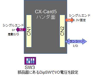 CX-Card5 I/Oコネクタ