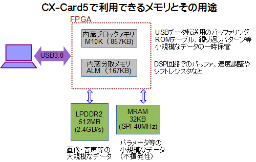 CX-Card5 メモリ構成