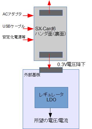 SX-Card6 電源系
