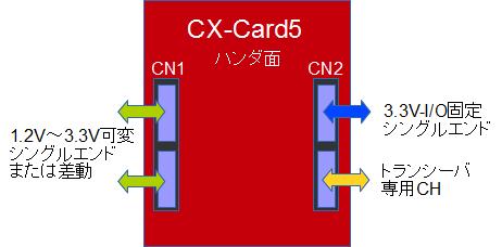 CX-Card5コネクタ