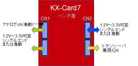 KX-Card7 I/Oコネクタ