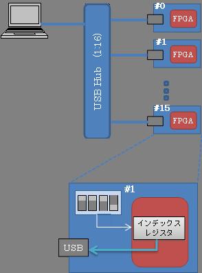 ボードの複数台接続