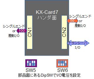 KX-Card7 コネクタ仕様