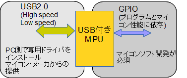 マイコン利用のUSB機能