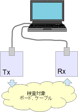 1台のPCで2台のFPGAボードを管理・制御