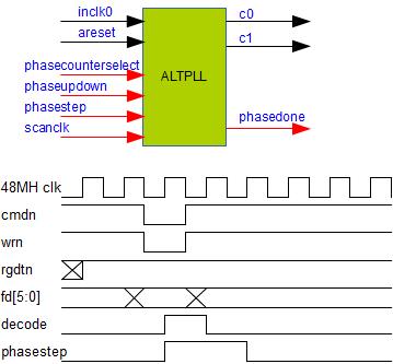 サンプルFPGA回路に於けるPLL位相調整方法