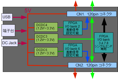 CX-Card4 電源系
