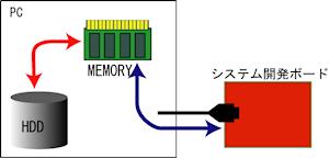 従来のメモリ転送
