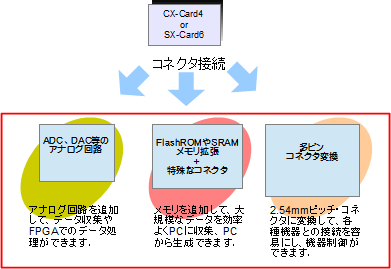 CX-Card4 SX-Card6 活用