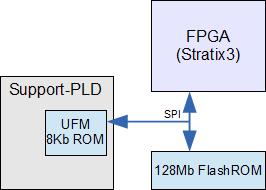 SX-USB3 SPIパス