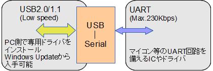 USB 2 UART変換