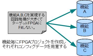 機能ごとのFPGAマルチブート
