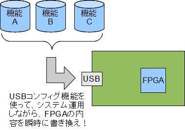 FPGAマルチブート 方法